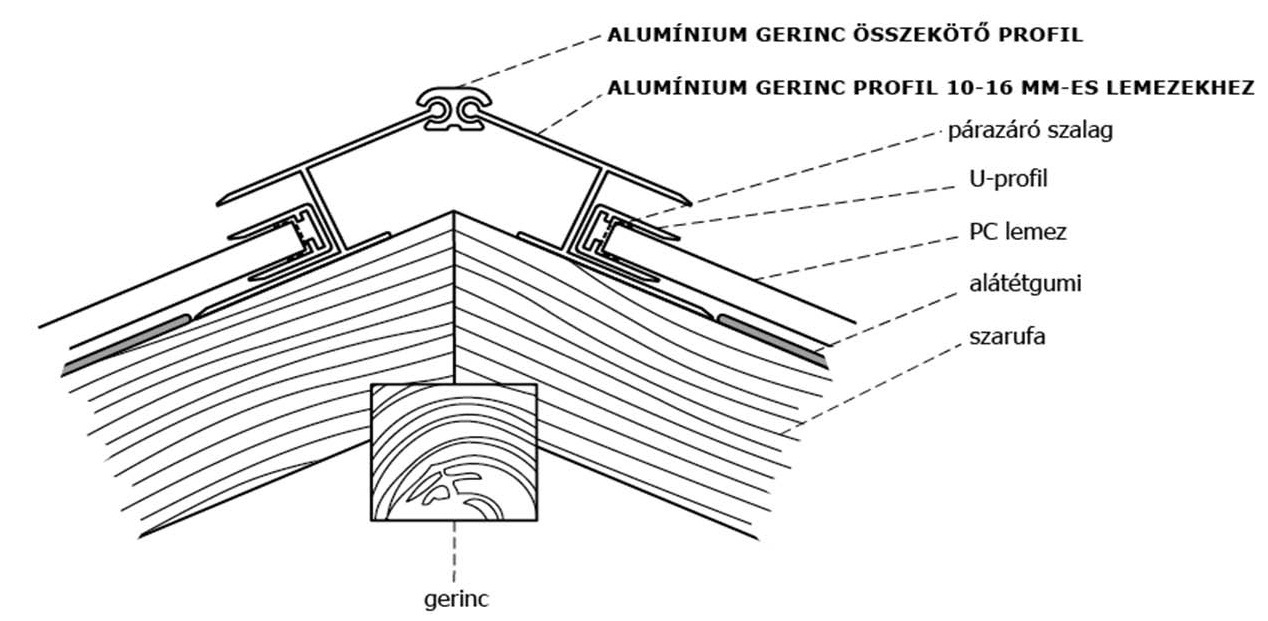 polikarbonát tető gerinckialakítás