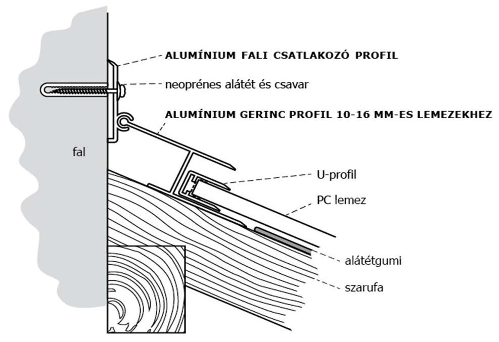 polikarbonát tető falcsatlakozása